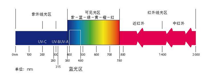 如何根据不同光谱的作用选购LEDqy288千赢国际灯?
